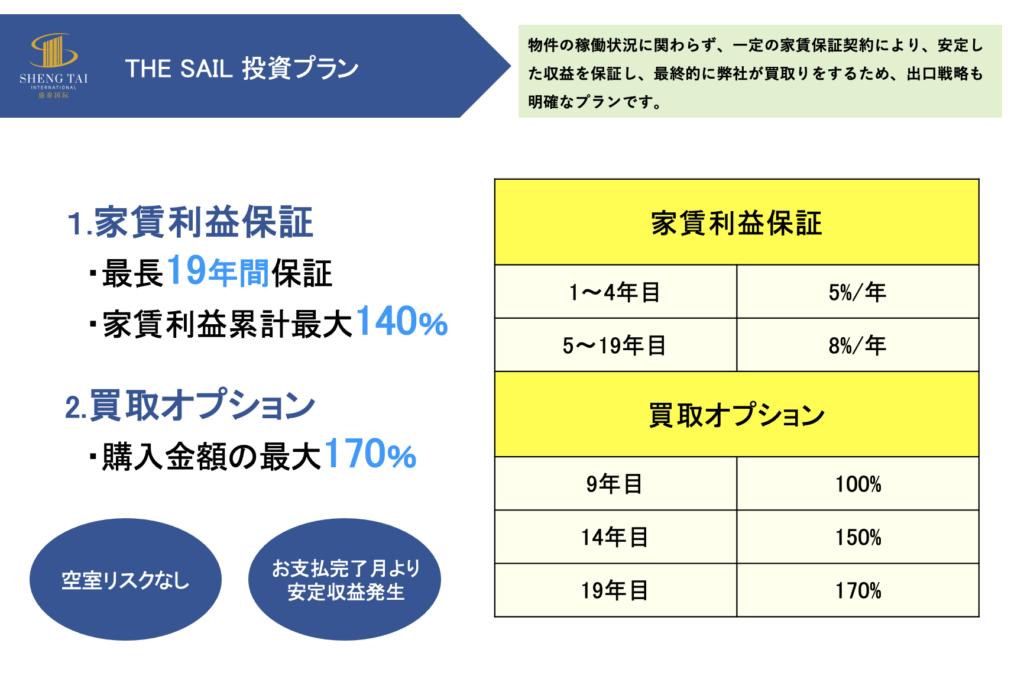 マレーシア不動産THE SAIL(ザ・セイル)投資プラン詳細